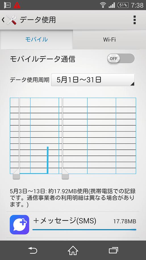 「プラスメッセージ」モバイルデータ通信量
