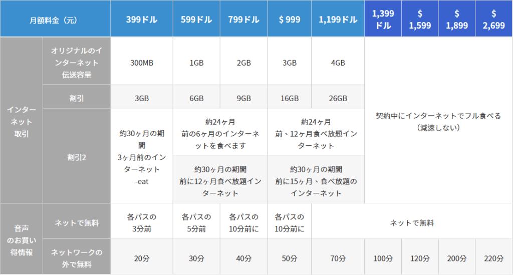 台湾モバイル、料金プラン