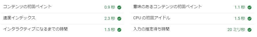 Xアクセラレータ Ver.1でのページスピードインデックス結果(モバイル)