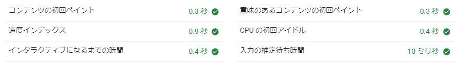 Xアクセラレータ Ver.1でのページスピードインデックス結果(PC)