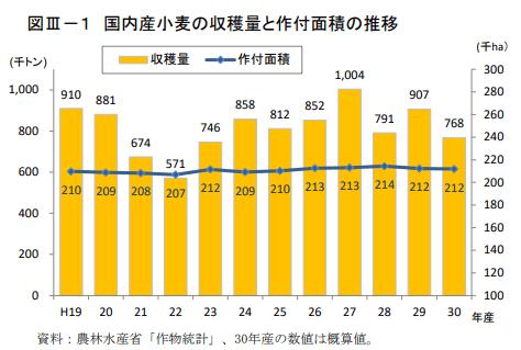 国内産小麦の収穫量と作付面積の推移