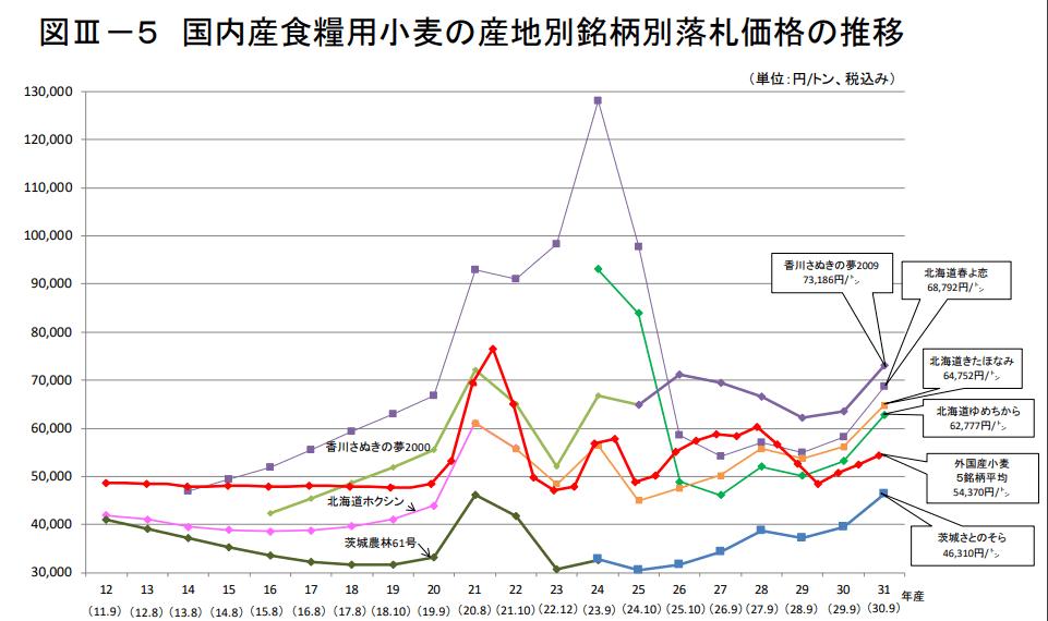 国内産食糧用小麦の産地別銘柄別落札価格の推移