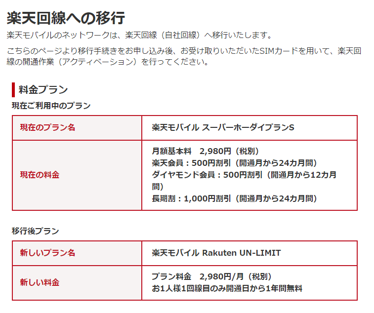 Rakuten UN-LIMITプランの料金詳細が確認できます